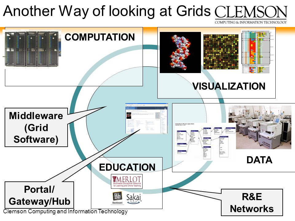 Clemson Computing and Information Technology COMPUTATION VISUALIZATION EDUCATION DATA R&E Networks Portal/ Gateway/Hub Middleware (Grid Software) Another Way of looking at Grids