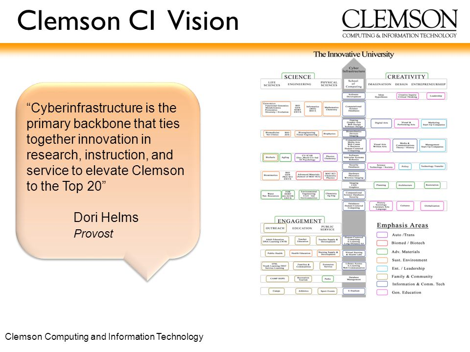 Clemson Computing and Information Technology Clemson CI Vision Cyberinfrastructure is the primary backbone that ties together innovation in research, instruction, and service to elevate Clemson to the Top 20 Dori Helms Provost