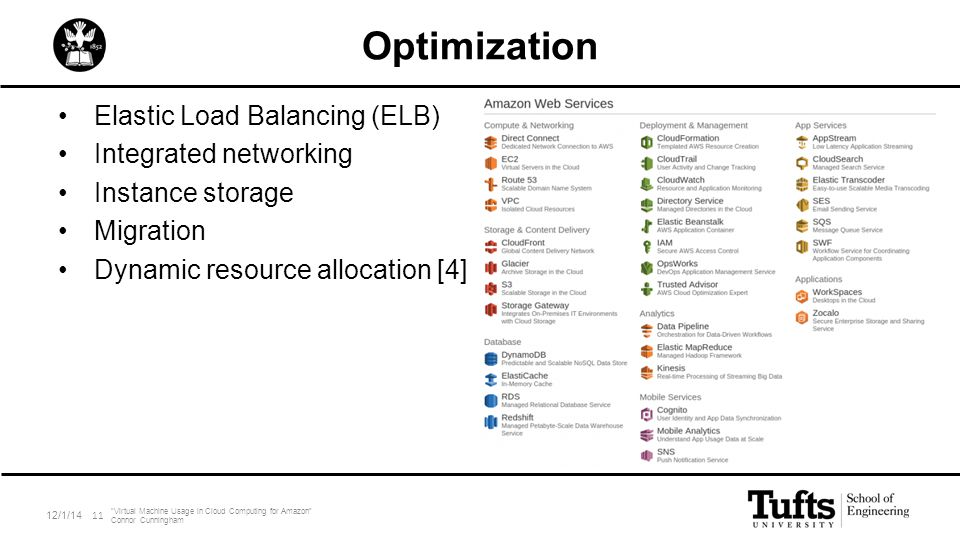 "Optimization Elastic Load Balancing (ELB) Integrated networking Instance storage Migration Dynamic resource allocation [4] 12/1/14 ""Virtual Machine Us"