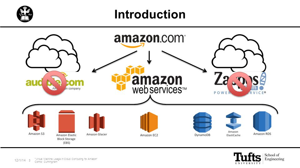 "Introduction 12/1/14 ""Virtual Machine Usage in Cloud Computing for Amazon"" Connor Cunningham 3"