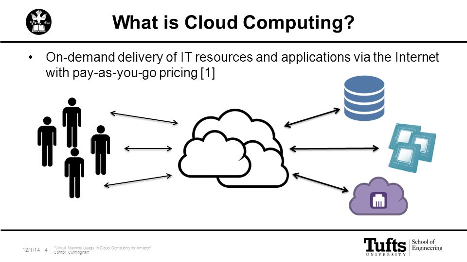 "What is Cloud Computing? On-demand delivery of IT resources and applications via the Internet with pay-as-you-go pricing [1] 12/1/14 ""Virtual Machine"