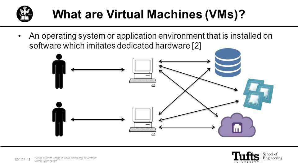 What are Virtual Machines (VMs)? An operating system or application environment that is installed on software which imitates dedicated hardware [2] 12