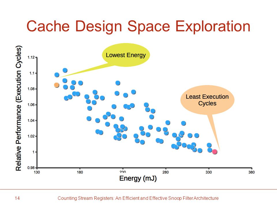 Cache Design Space Exploration 14 Counting Stream Registers: An Efficient and Effective Snoop Filter Architecture