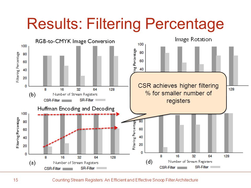 Results: Filtering Percentage 15 Counting Stream Registers: An Efficient and Effective Snoop Filter Architecture CSR achieves higher filtering % for smaller number of registers