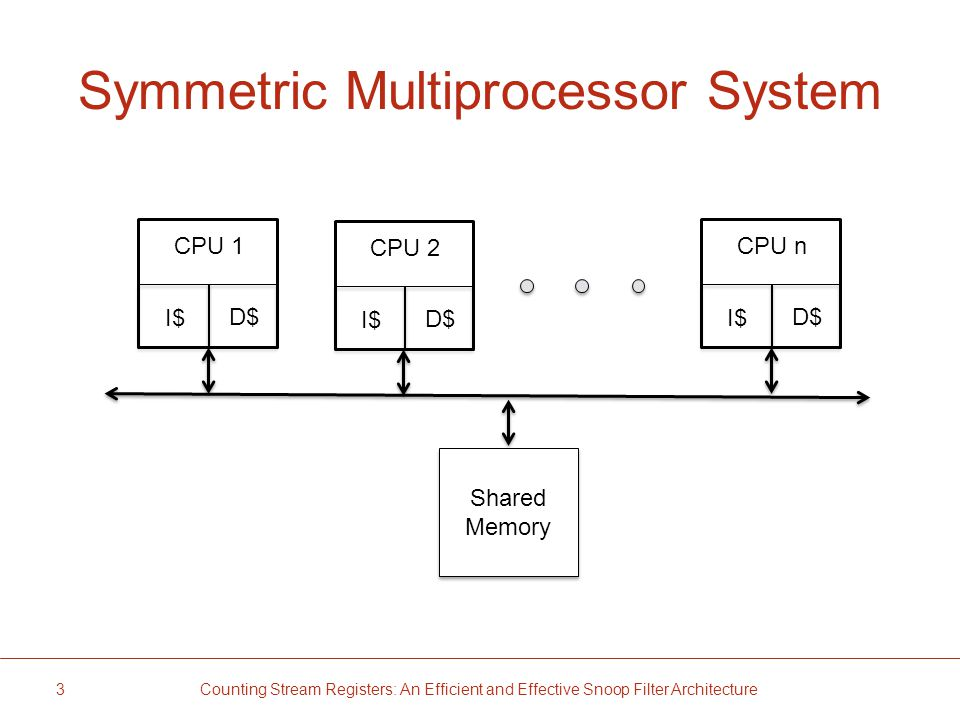 Symmetric Multiprocessor System 3 Counting Stream Registers: An Efficient and Effective Snoop Filter Architecture Shared Memory Shared Memory D$ I$ CPU 1 D$ I$ CPU 2 D$ I$ CPU n