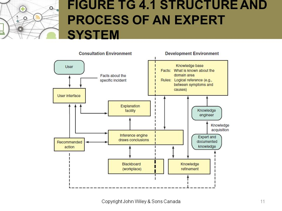 FIGURE TG 4.1 STRUCTURE AND PROCESS OF AN EXPERT SYSTEM 11Copyright John Wiley & Sons Canada