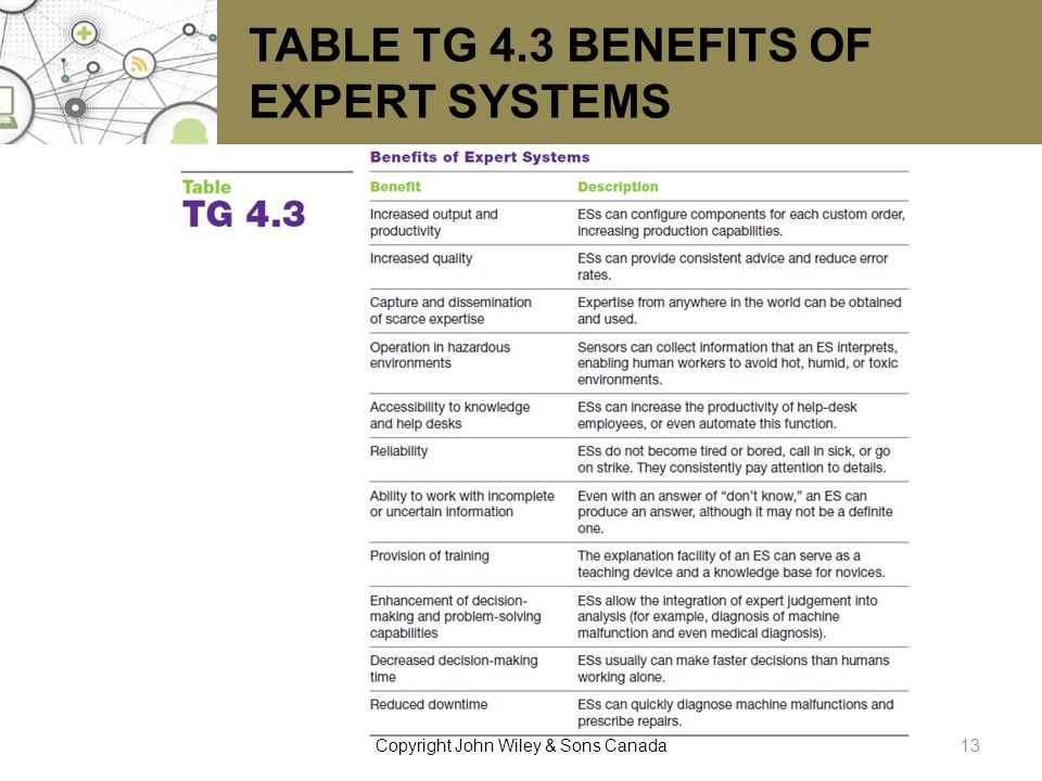 TABLE TG 4.3 BENEFITS OF EXPERT SYSTEMS 13Copyright John Wiley & Sons Canada