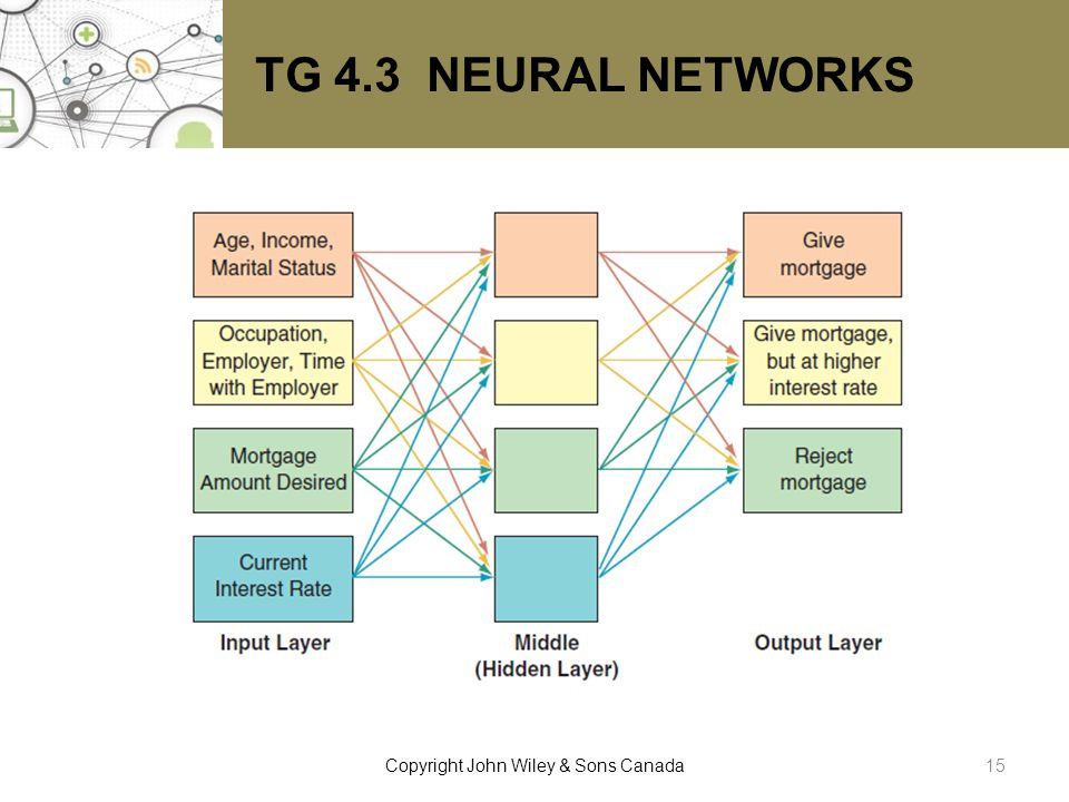 TG 4.3 NEURAL NETWORKS 15Copyright John Wiley & Sons Canada