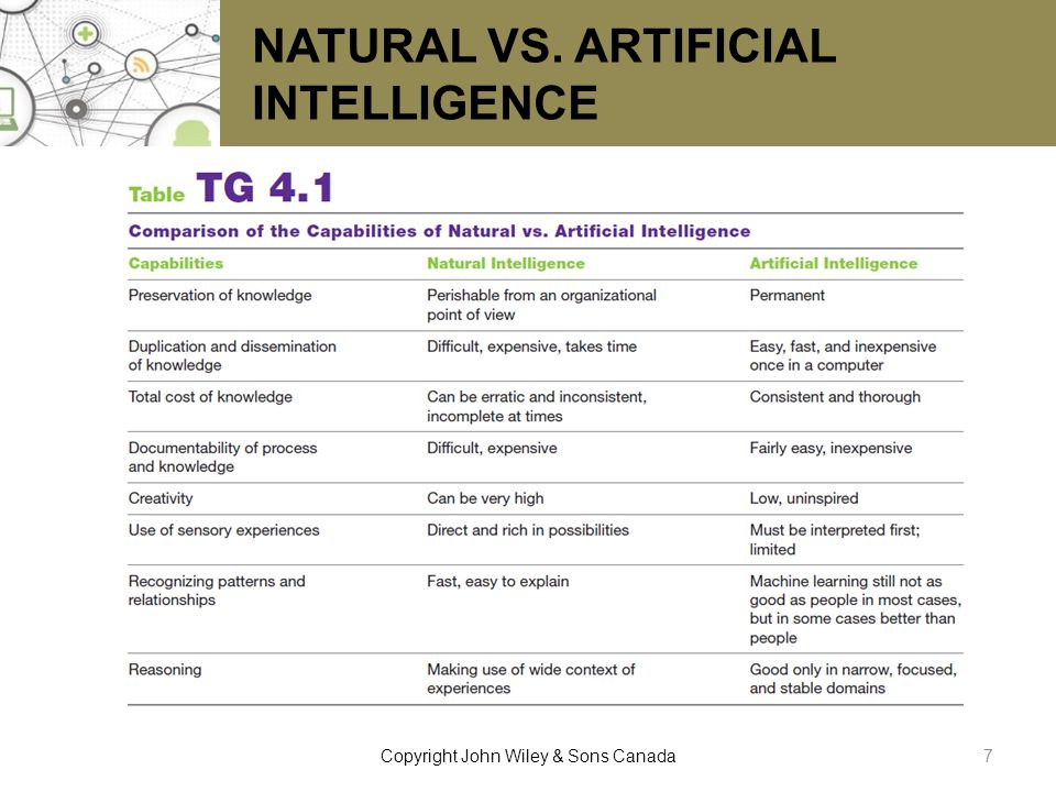 NATURAL VS. ARTIFICIAL INTELLIGENCE 7Copyright John Wiley & Sons Canada