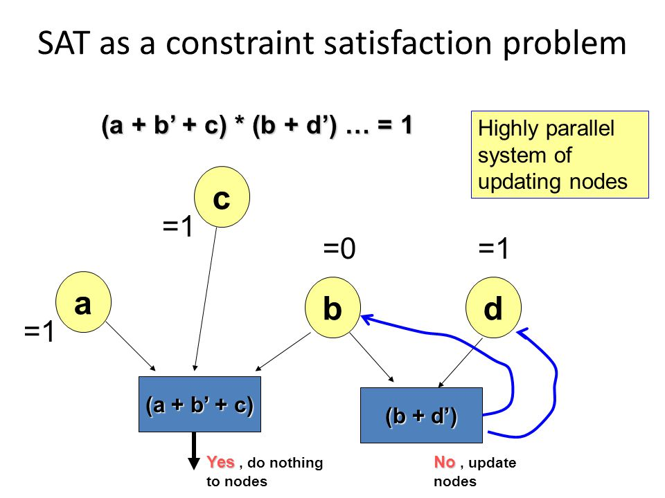 SAT as a constraint satisfaction problem (a + b' + c) * (b + d') … = 1 a d c b (a + b' + c) =1 =0=1 (b + d') Yes Yes, do nothing to nodes No No, update nodes Highly parallel system of updating nodes