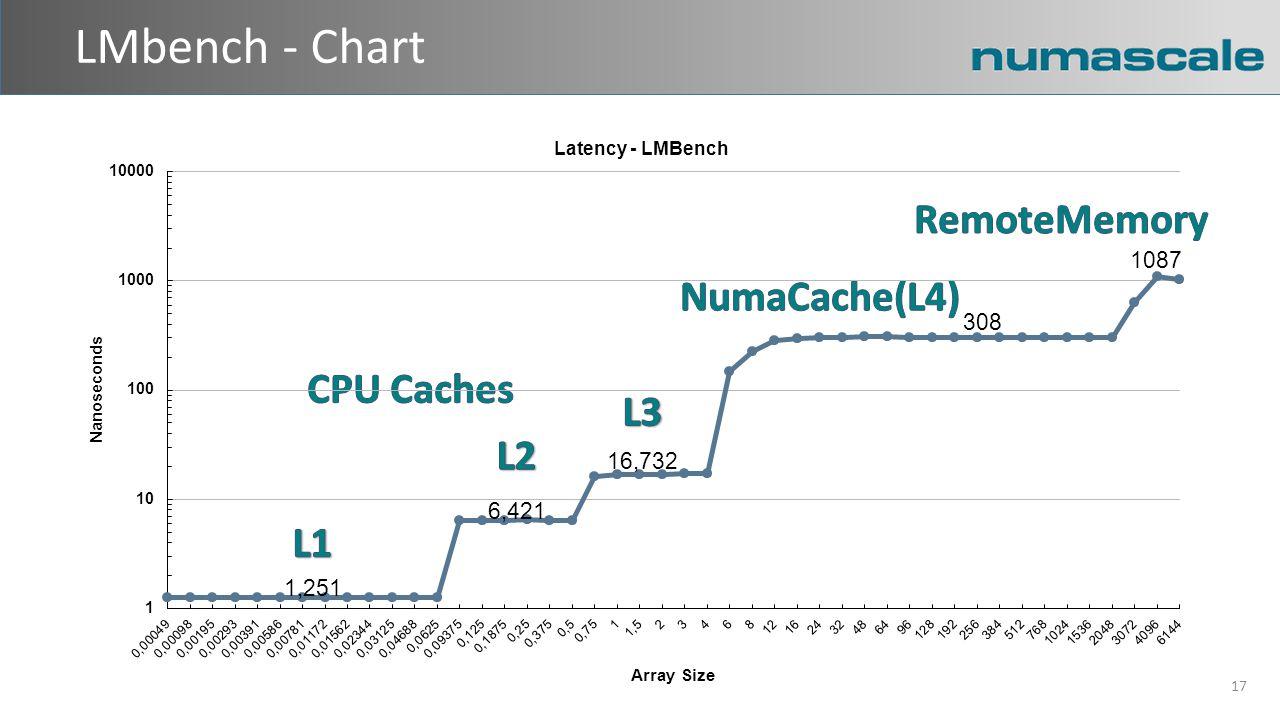 LMbench - Chart 17 1,251 6,421 16,732 308 1087
