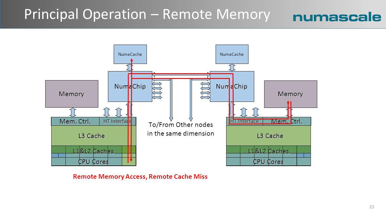 Principal Operation – Remote Memory 23 Memory L3 Cache Mem.
