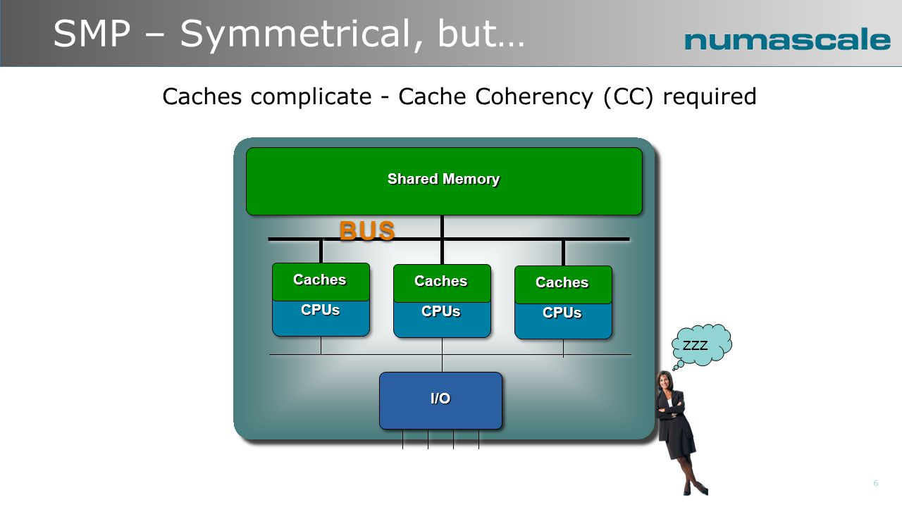 NUMA – Non Uniform Memory Access 7 Point-to-point Links CachesCPUs I/O Memory CachesCPUs Memory CachesCPUs Memory CachesCachesCaches zzzzzz Access to memory controlled by another CPU is slower - Memory Accesses are Non Uniform (NUMA)