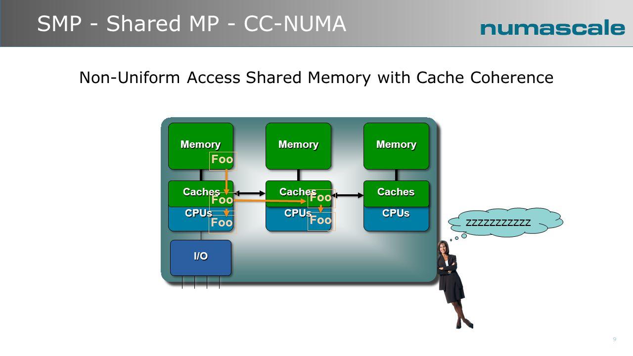 SMP - Shared MP - CC-NUMA 9 CachesCPUs I/O Memory CachesCPUs Memory CachesCPUs Memory CachesCachesCaches Foo zzzzzzzzzzz Non-Uniform Access Shared Memory with Cache Coherence