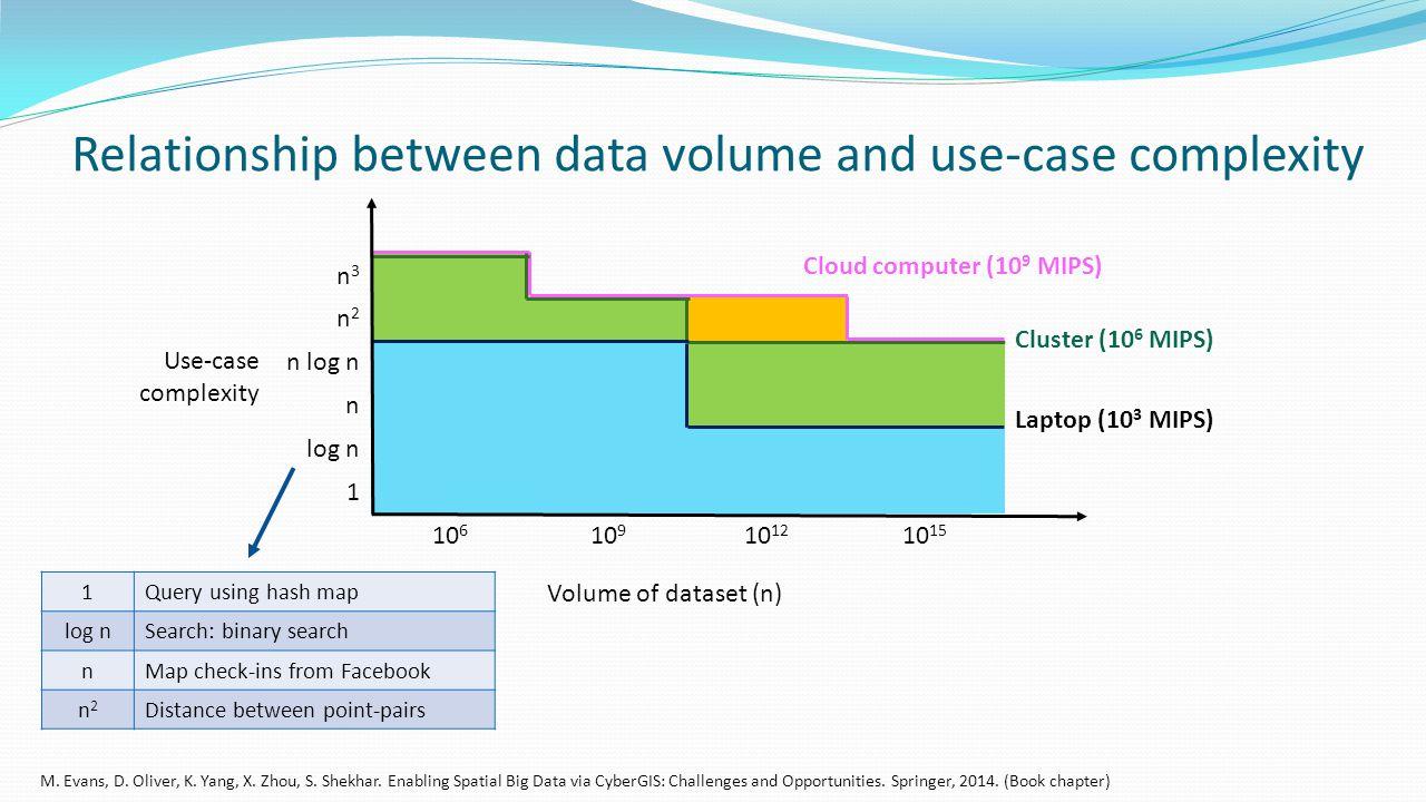 Relationship between data volume and use-case complexity n3n3 n2n2 n log n n log n 1 10 6 10 9 10 12 10 15 Cloud computer (10 9 MIPS) Cluster (10 6 MIPS) Laptop (10 3 MIPS) Use-case complexity Volume of dataset (n) 1Query using hash map log nSearch: binary search nMap check-ins from Facebook n2n2 Distance between point-pairs M.
