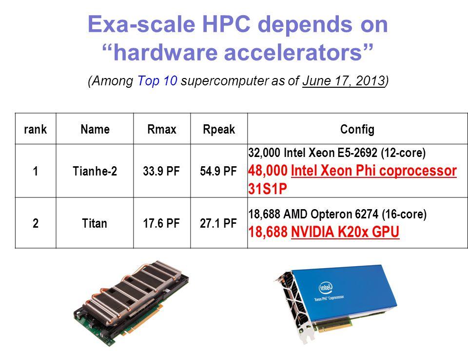 Exa-scale HPC depends on hardware accelerators (Among Top 10 supercomputer as of June 17, 2013) rankName RmaxRpeak Config 1 Tianhe-2 33.9 PF54.9 PF 32,000 Intel Xeon E5-2692 (12-core) 48,000 Intel Xeon Phi coprocessor 31S1P 2 Titan 17.6 PF27.1 PF 18,688 AMD Opteron 6274 (16-core) 18,688 NVIDIA K20x GPU