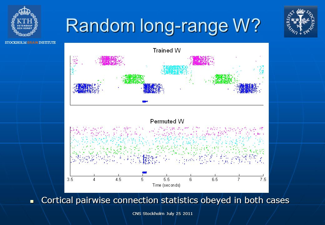 STOCKHOLM BRAIN INSTITUTE Random long-range W? CNS Stockholm July 25 2011 Cortical pairwise connection statistics obeyed in both cases Cortical pairwi