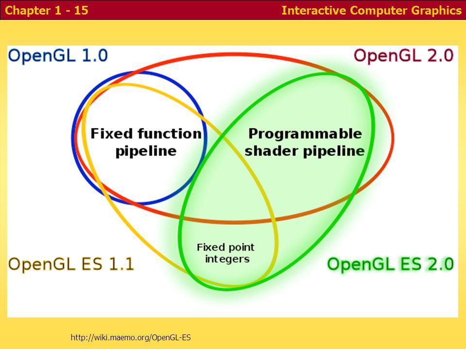 http://wiki.maemo.org/OpenGL-ES Interactive Computer GraphicsChapter 1 - 15