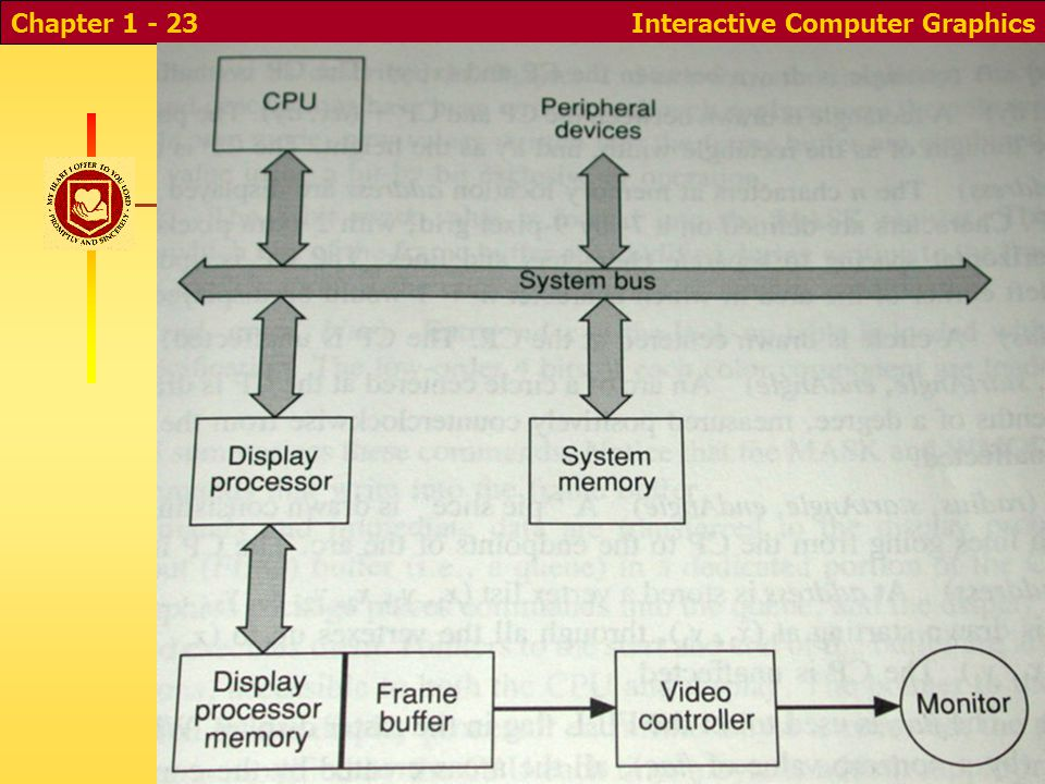 Interactive Computer GraphicsChapter 1 - 23 Graphics Architecture