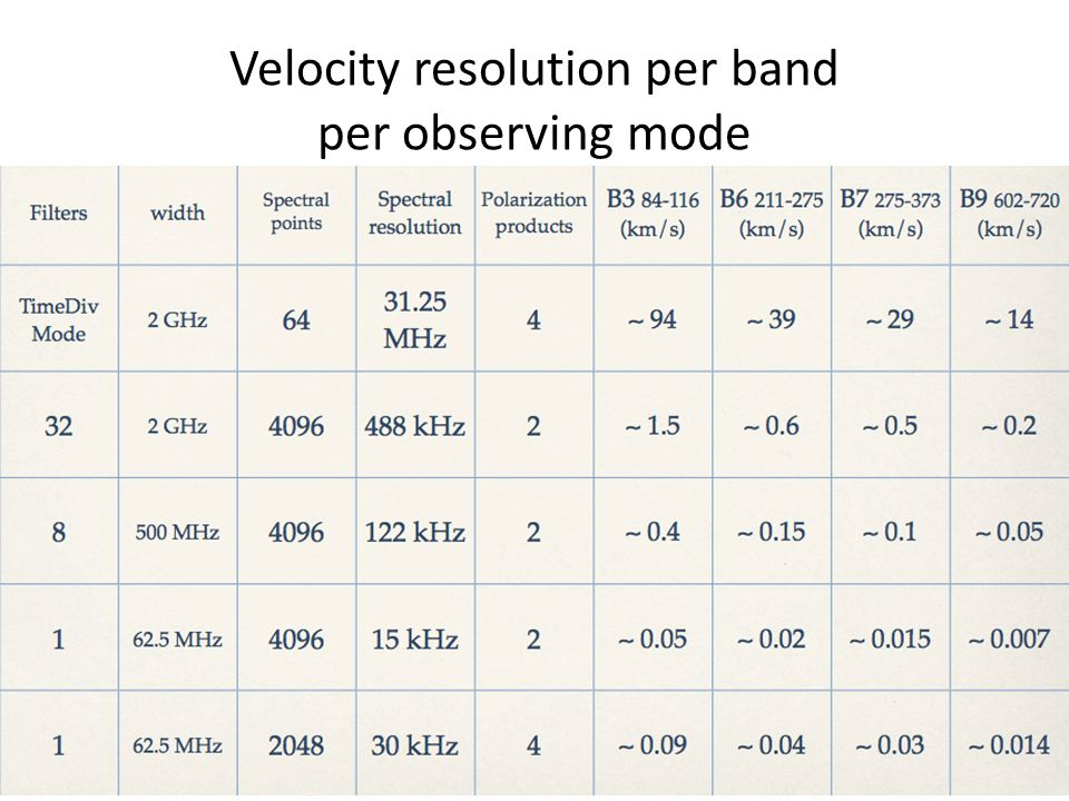 Velocity resolution per band per observing mode