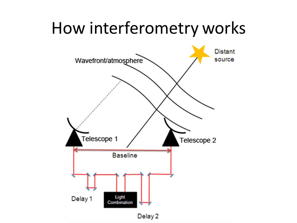 How interferometry works