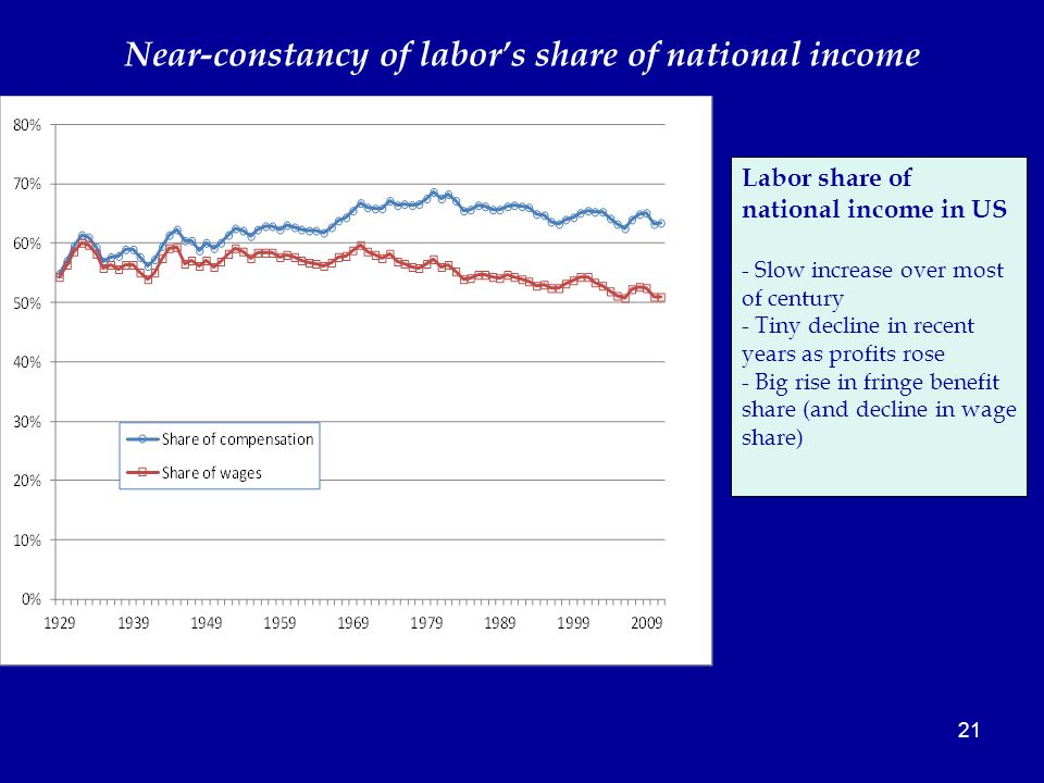 21 Near-constancy of labor's share of national income Labor share of national income in US - Slow increase over most of century - Tiny decline in recent years as profits rose - Big rise in fringe benefit share (and decline in wage share)