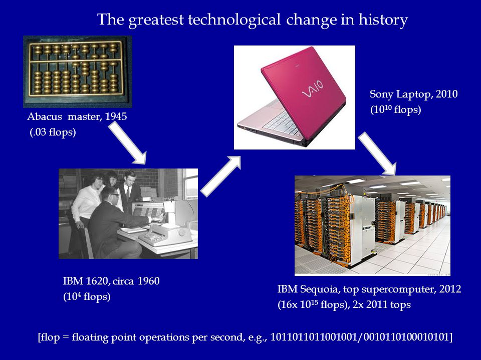 The greatest technological change in history [flop = floating point operations per second, e.g., 1011011011001001/0010110100010101] Abacus master, 194