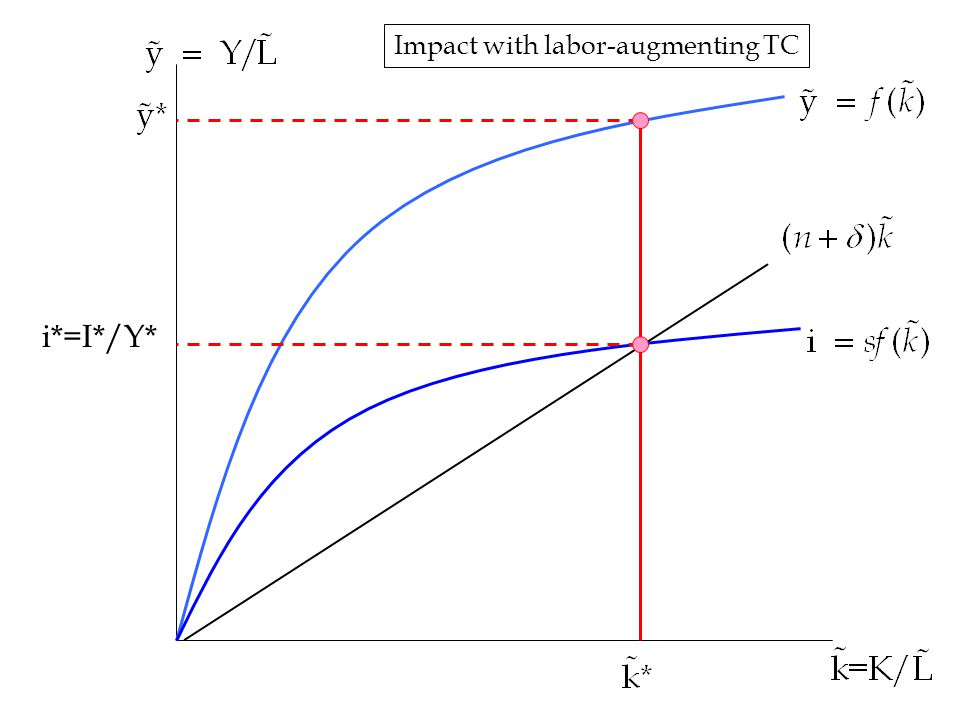 33 i*=I*/Y* Impact with labor-augmenting TC