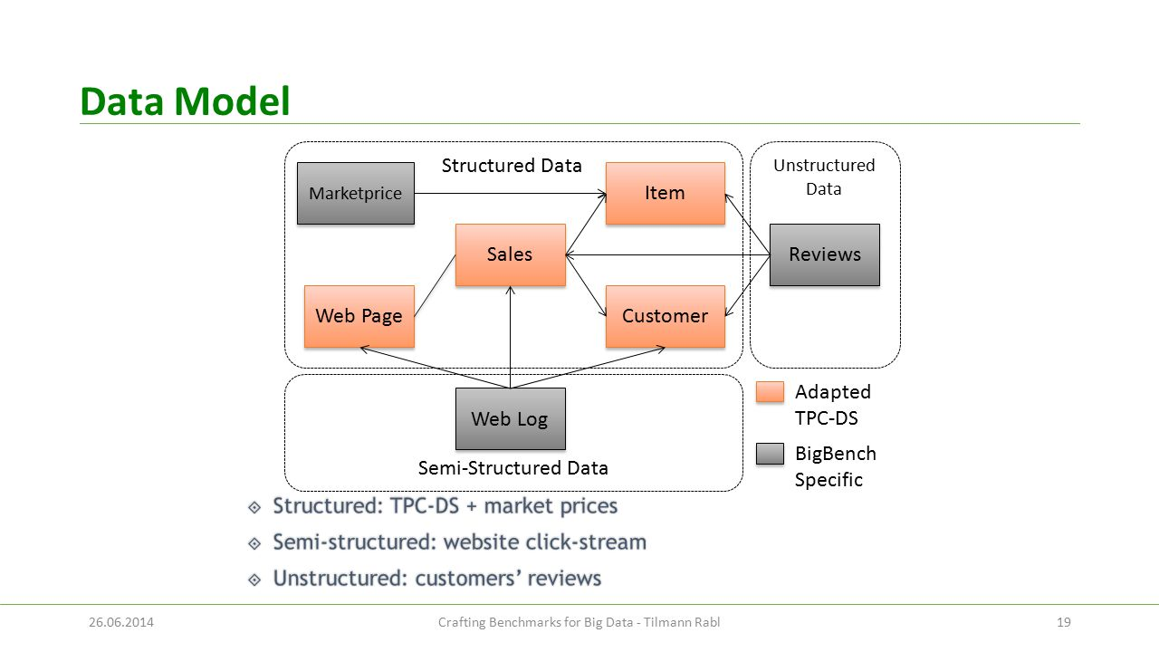 Data Model 19 Unstructured Data Semi-Structured Data Structured Data Sales Customer Item Marketprice Web Page Web Log Reviews Adapted TPC-DS BigBench Specific 26.06.2014Crafting Benchmarks for Big Data - Tilmann Rabl