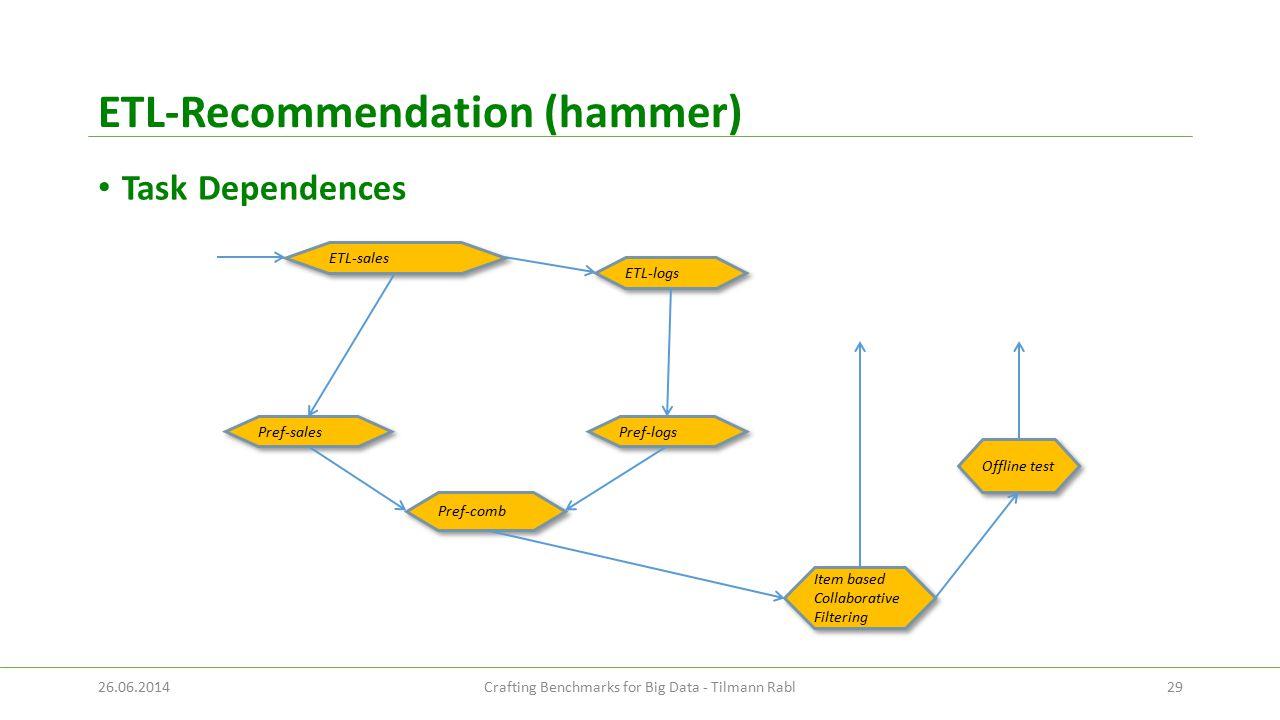 ETL-Recommendation (hammer) Task Dependences Pref-logs ETL-logs Pref-sales Item based Collaborative Filtering Pref-comb ETL-sales Offline test 26.06.2