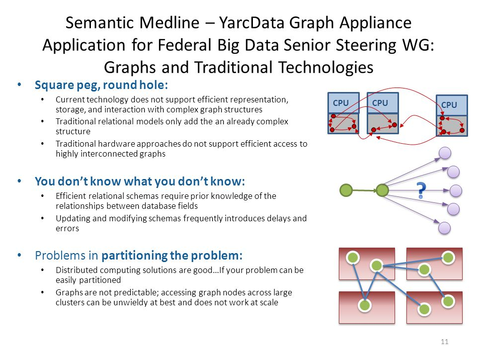 Semantic Medline – YarcData Graph Appliance Application for Federal Big Data Senior Steering WG: Graphs and Traditional Technologies Square peg, round hole: Current technology does not support efficient representation, storage, and interaction with complex graph structures Traditional relational models only add the an already complex structure Traditional hardware approaches do not support efficient access to highly interconnected graphs You don't know what you don't know: Efficient relational schemas require prior knowledge of the relationships between database fields Updating and modifying schemas frequently introduces delays and errors Problems in partitioning the problem: Distributed computing solutions are good…If your problem can be easily partitioned Graphs are not predictable; accessing graph nodes across large clusters can be unwieldy at best and does not work at scale CPU … 11