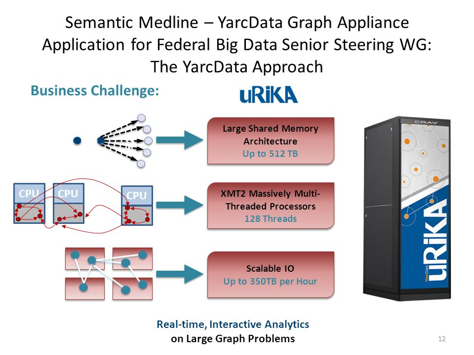 Real-time, Interactive Analytics on Large Graph Problems Large Shared Memory Architecture Up to 512 TB Large Shared Memory Architecture Up to 512 TB XMT2 Massively Multi- Threaded Processors 128 Threads XMT2 Massively Multi- Threaded Processors 128 Threads Scalable IO Up to 350TB per Hour Scalable IO Up to 350TB per Hour .