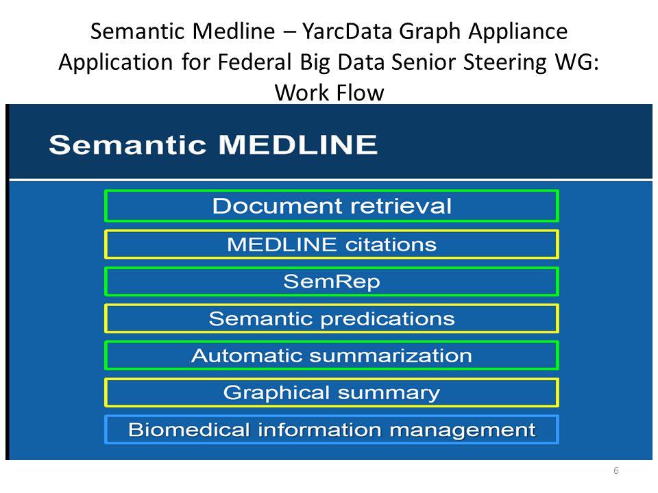 Semantic Medline – YarcData Graph Appliance Application for Federal Big Data Senior Steering WG: Work Flow 6