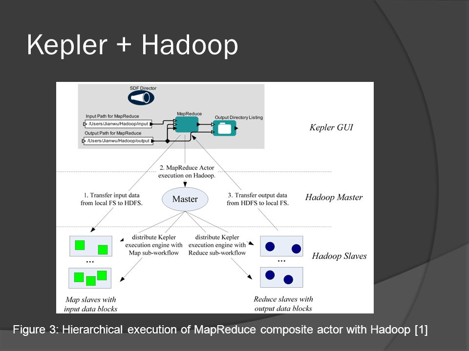 Kepler + Hadoop Figure 3: Hierarchical execution of MapReduce composite actor with Hadoop [1]