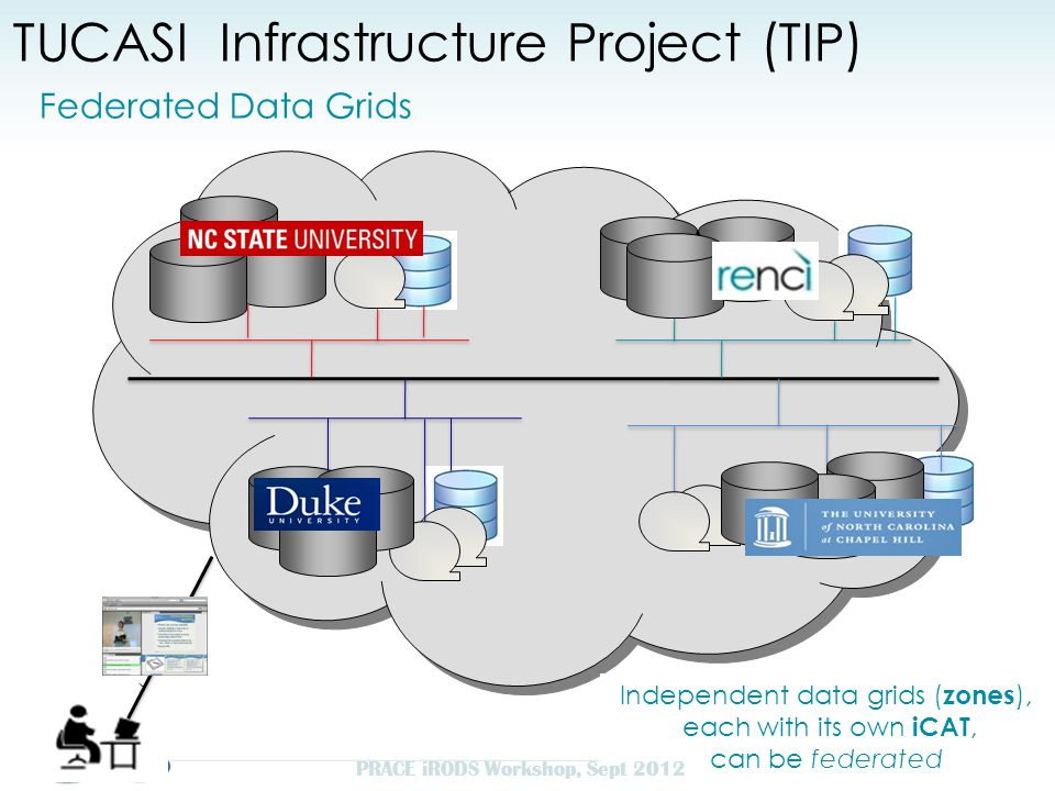 TUCASI Infrastructure Project (TIP) Federated Data Grids 10 Independent data grids ( zones ), each with its own iCAT, can be federated PRACE iRODS Workshop, Sept 2012