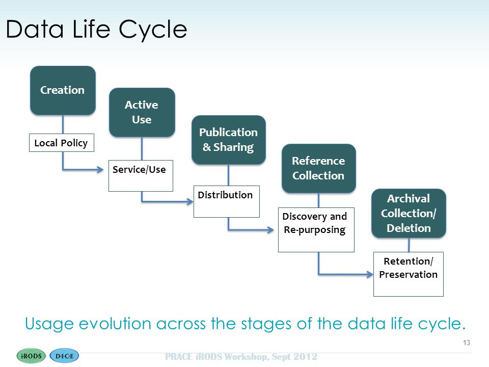 Data Life Cycle Creation Active Use Publication & Sharing Reference Collection Archival Collection/ Deletion Retention/ Preservation Local Policy Service/Use Distribution Discovery and Re-purposing s ds Usage evolution across the stages of the data life cycle.