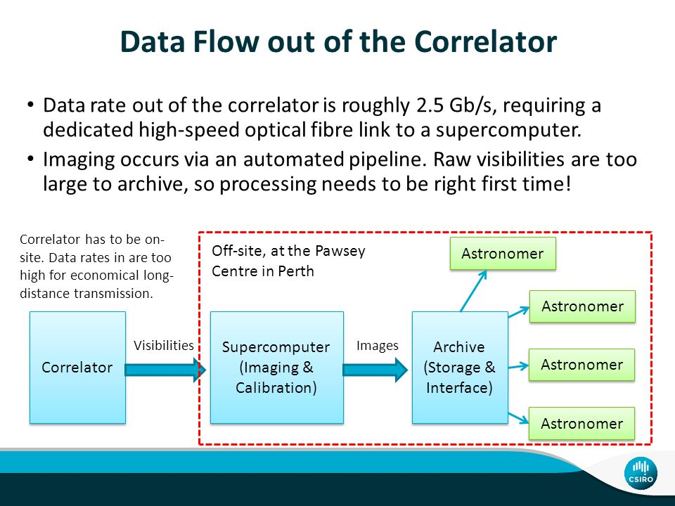 Data Flow out of the Correlator Data rate out of the correlator is roughly 2.5 Gb/s, requiring a dedicated high-speed optical fibre link to a supercomputer.