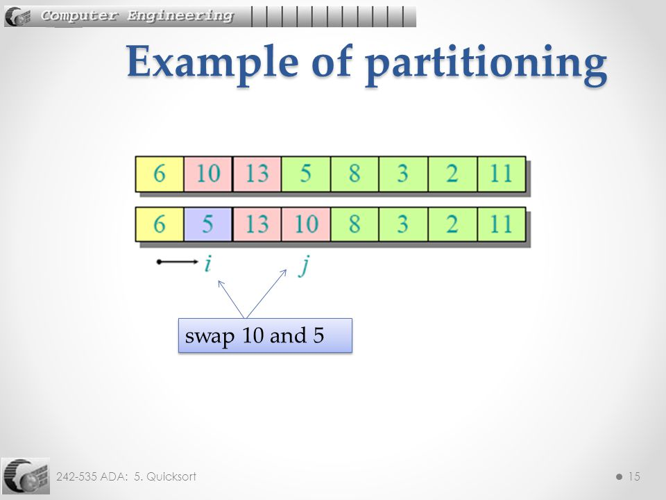 242-535 ADA: 5. Quicksort15 Example of partitioning swap 10 and 5