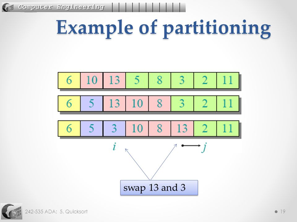 242-535 ADA: 5. Quicksort19 Example of partitioning swap 13 and 3