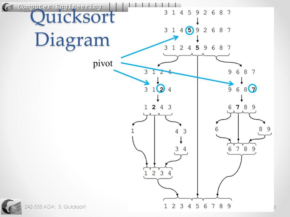 242-535 ADA: 5. Quicksort6 Quicksort Diagram pivot