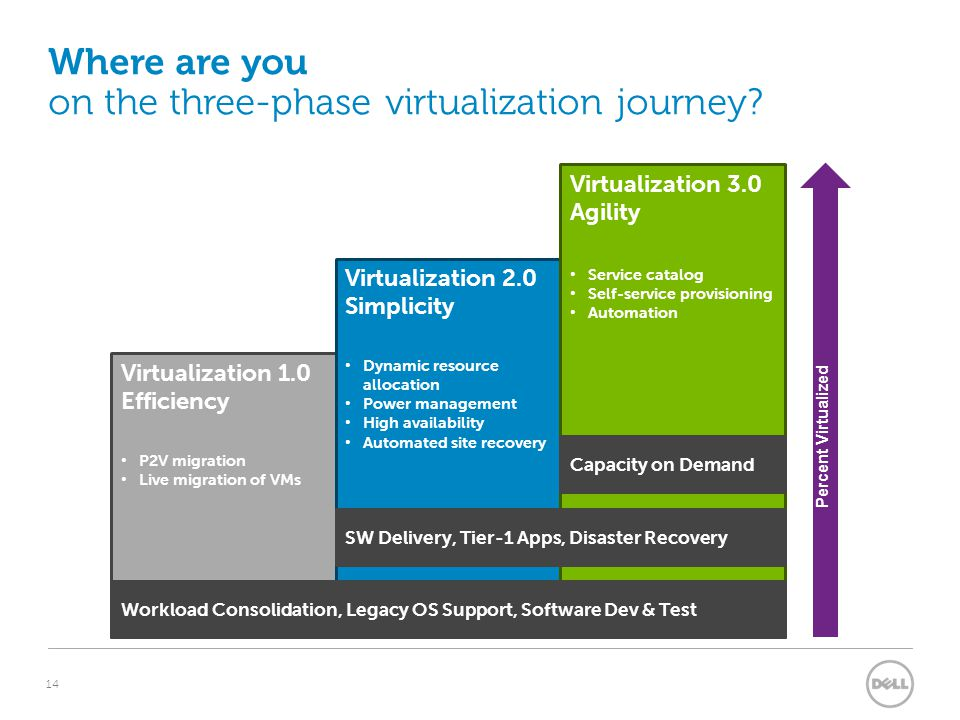 14 Where are you on the three-phase virtualization journey.