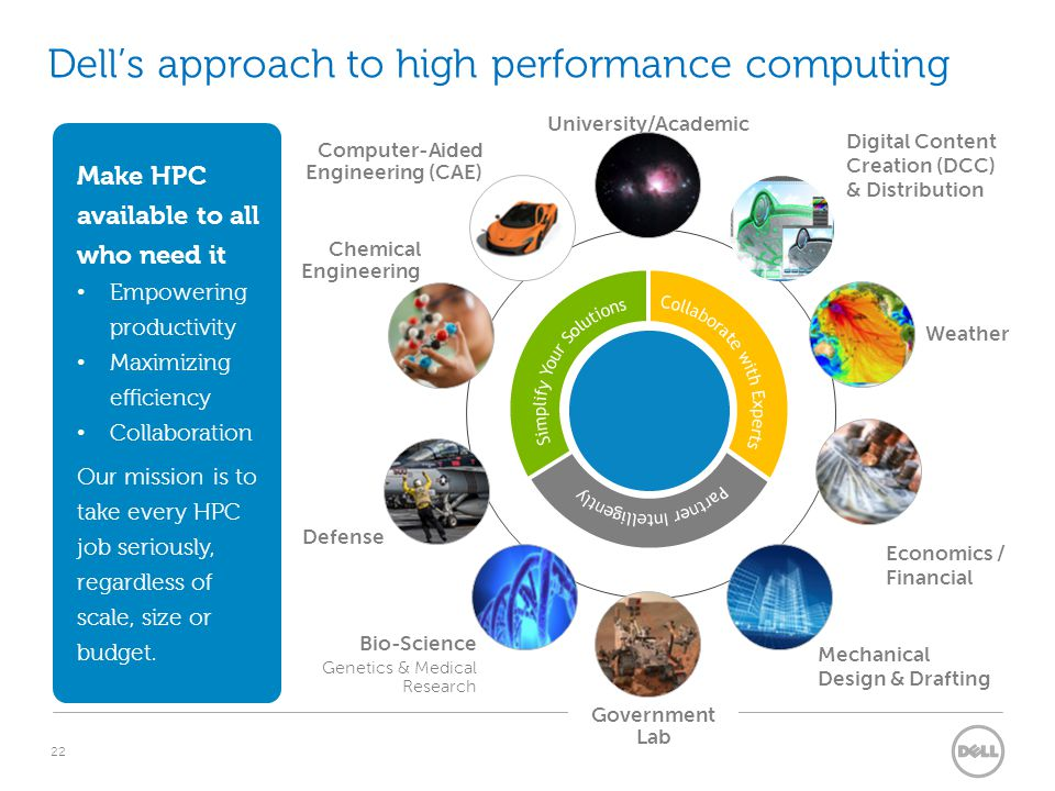 22 Dell's approach to high performance computing Computer-Aided Engineering (CAE) CAE (Computer- Aided Engineering) Bio-Science Genetics & Medical Research University/Academic Weather Make HPC available to all who need it Empowering productivity Maximizing efficiency Collaboration Our mission is to take every HPC job seriously, regardless of scale, size or budget.