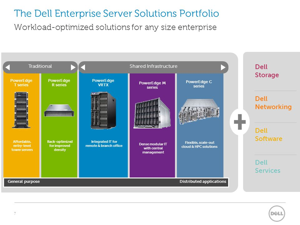 8 Compute solutions from office scale to Hyperscale Dell PowerEdge Servers 1 IDC 2 As named by PC Pro.