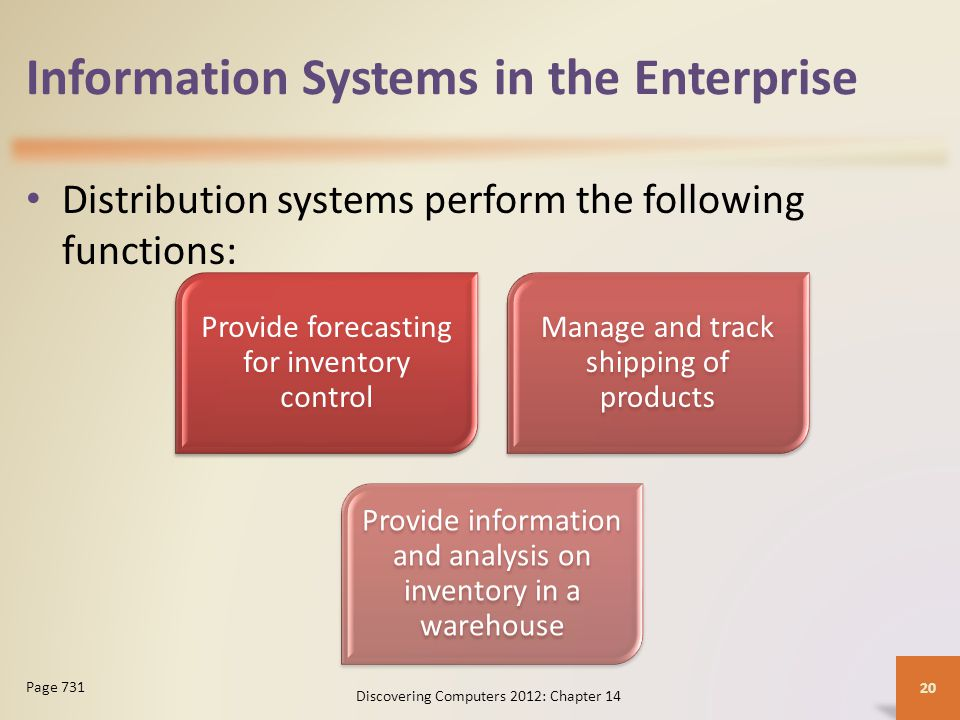 Information Systems in the Enterprise Customer interaction management (CIM) software manages the day-to-day interactions with customers Discovering Computers 2012: Chapter 14 21 Page 731 Figure 14-13