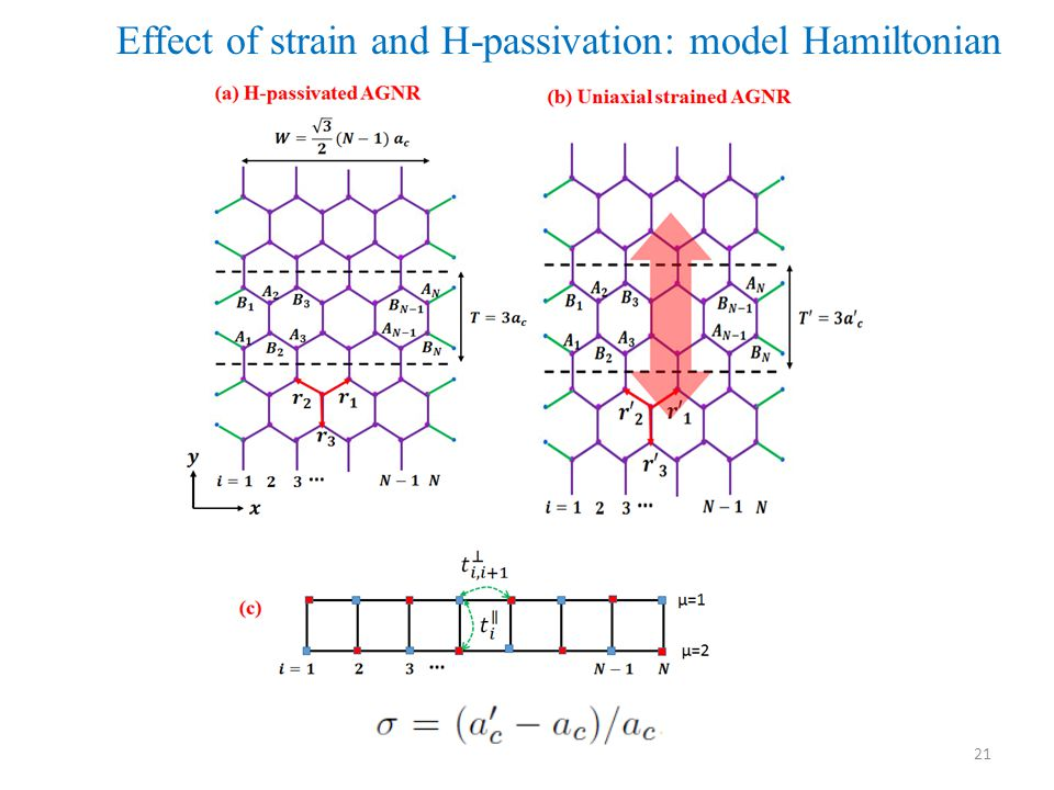 21 Effect of strain and H-passivation: model Hamiltonian