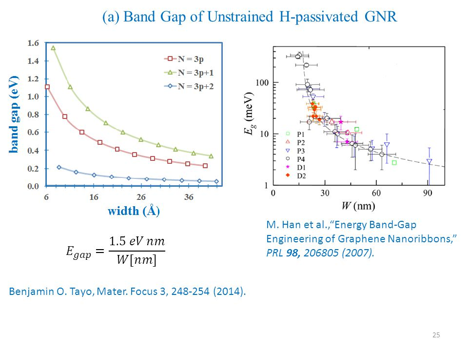 25 (a) Band Gap of Unstrained H-passivated GNR Benjamin O.
