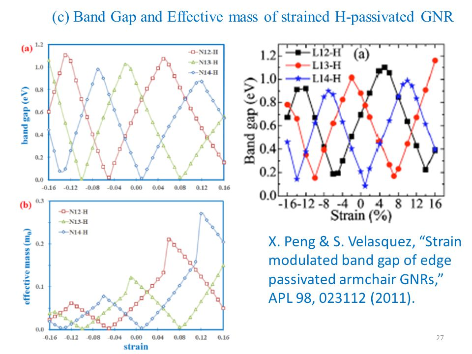 27 (c) Band Gap and Effective mass of strained H-passivated GNR X.