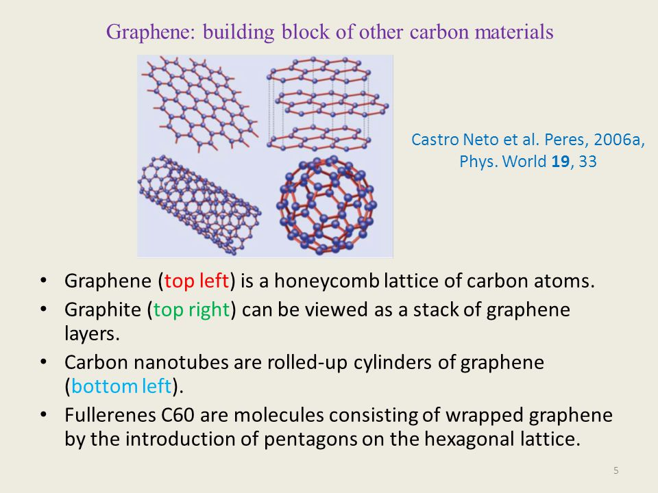 Graphene: building block of other carbon materials Graphene (top left) is a honeycomb lattice of carbon atoms.
