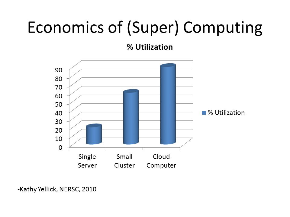 Economics of (Super) Computing -Kathy Yellick, NERSC, 2010