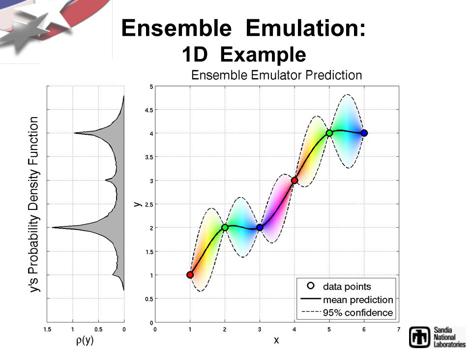 Ensemble Emulation: 1D Example